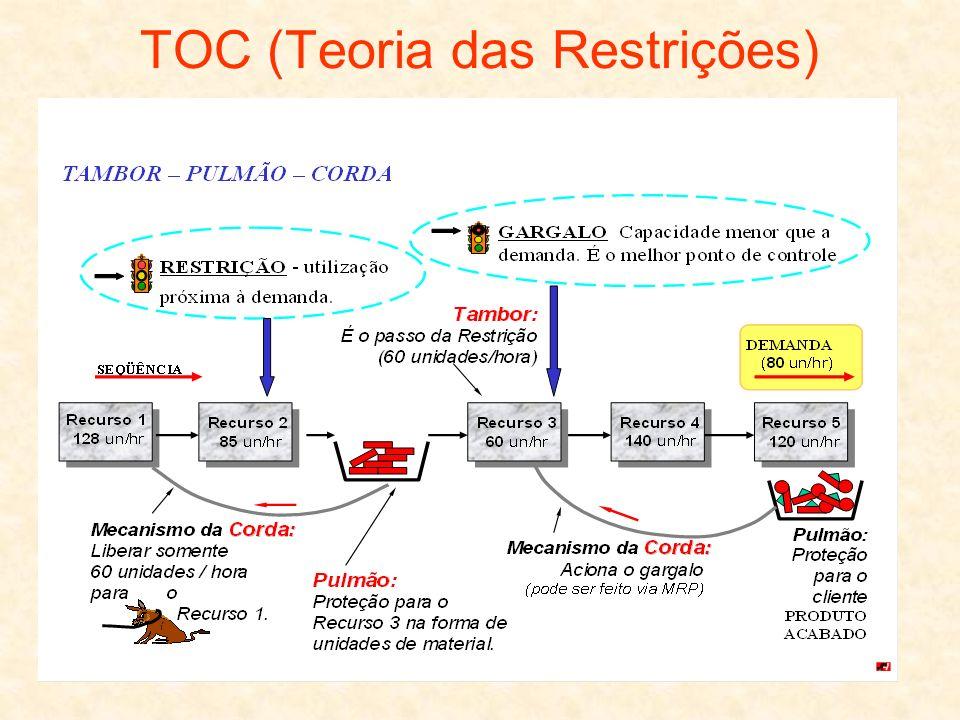 11 TOC (Teoria das Restrições)