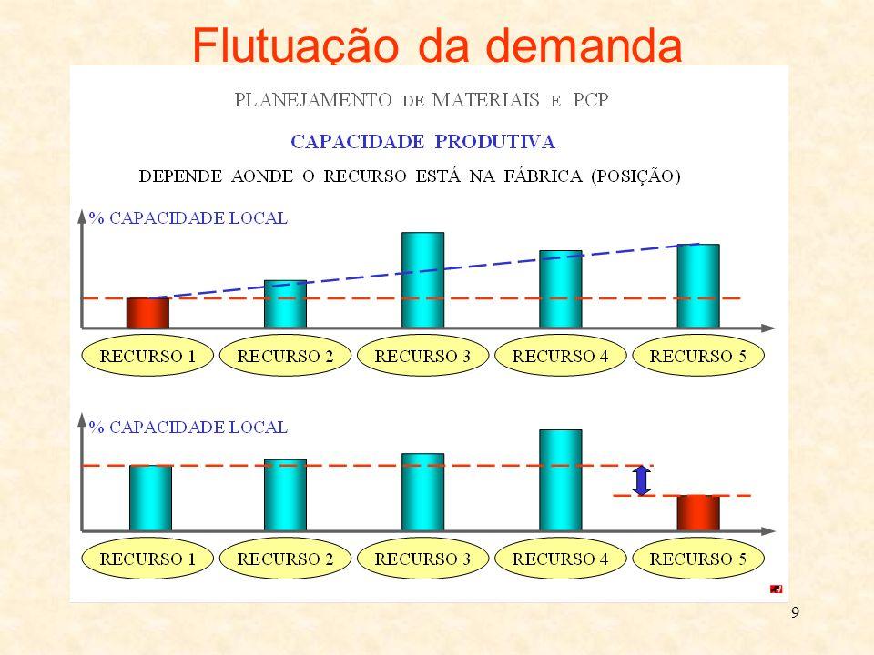 9 Flutuação da demanda