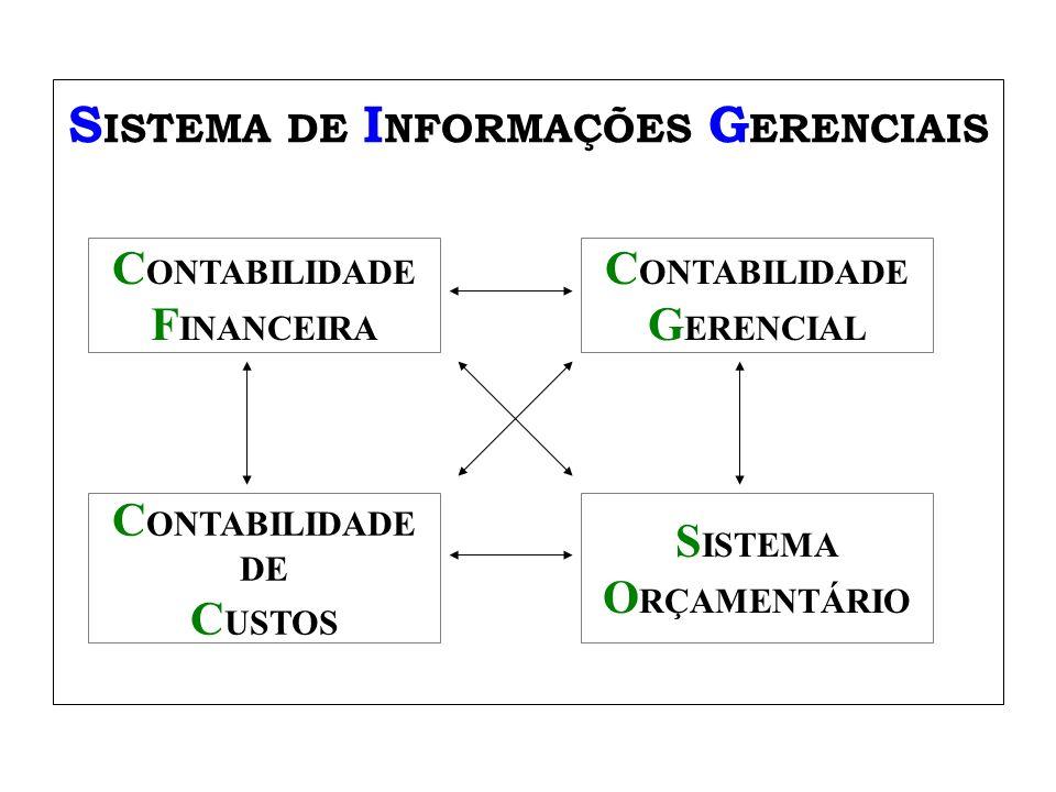 Usos do ABC/ABM O Análise de lucratividade de produtos, clientes etc.