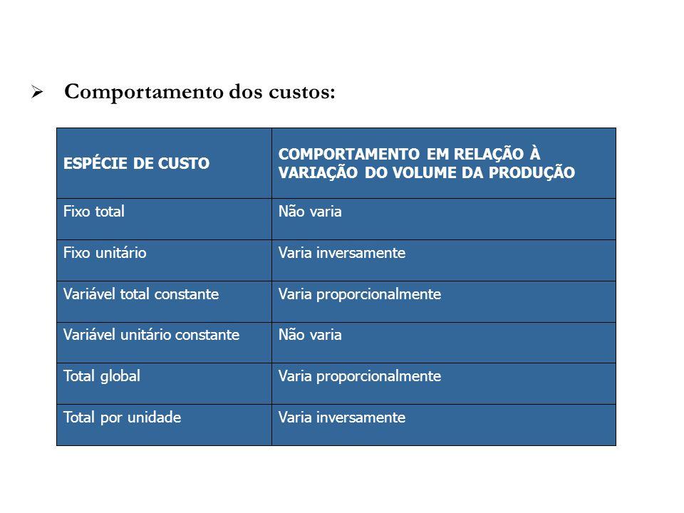 Comportamento dos custos: Varia inversamenteTotal por unidade Varia proporcionalmenteTotal global Não variaVariável unitário constante Varia proporcio