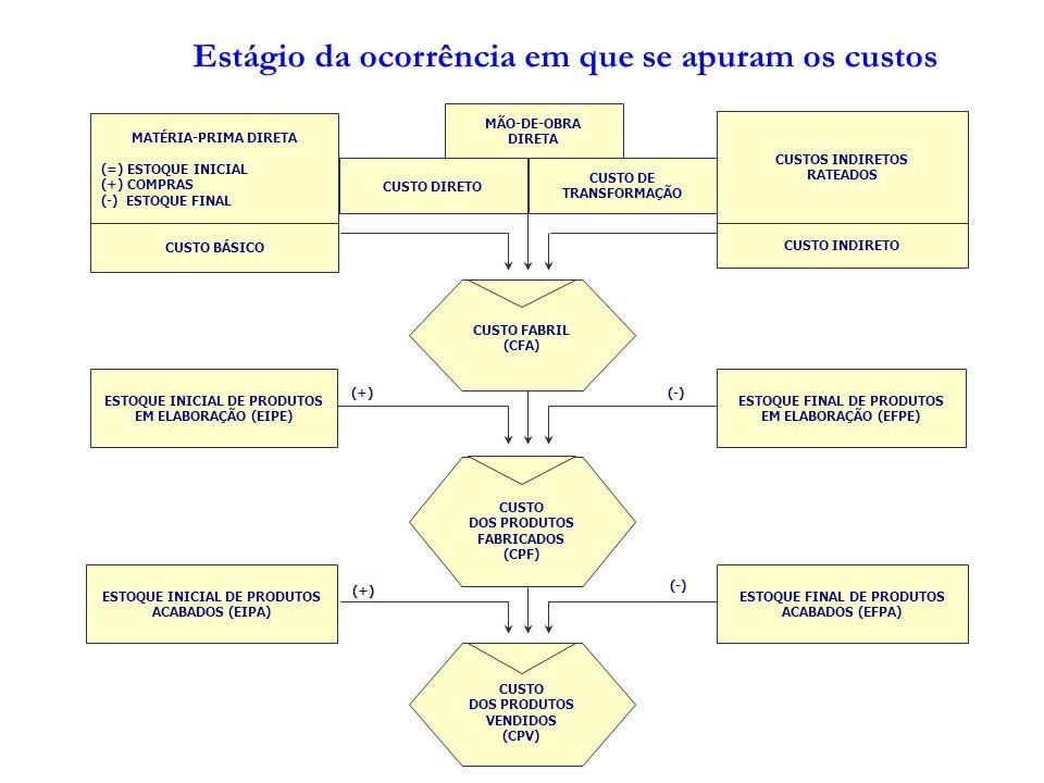 MATÉRIA-PRIMA DIRETA (=) ESTOQUE INICIAL (+) COMPRAS (-) ESTOQUE FINAL CUSTOS INDIRETOS RATEADOS MÃO-DE-OBRA DIRETA ESTOQUE INICIAL DE PRODUTOS EM ELA