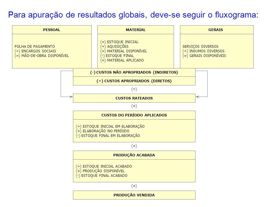 Para apuração de resultados globais, deve-se seguir o fluxograma: PESSOAL FOLHA DE PAGAMENTO (+) ENCARGOS SOCIAIS (=) MÃO-DE-OBRA DISPONÍVEL MATERIAL