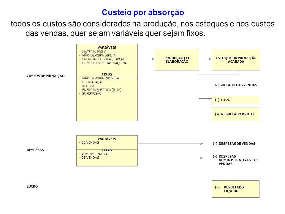Custeio por absorção todos os custos são considerados na produção, nos estoques e nos custos das vendas, quer sejam variáveis quer sejam fixos. RESULT