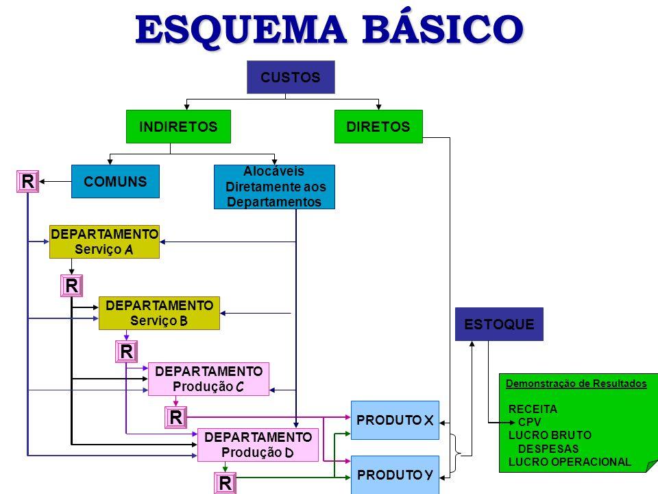 ESQUEMA BÁSICO CUSTOS DIRETOS DEPARTAMENTO Serviço B DEPARTAMENTO Serviço A Alocáveis Diretamente aos Departamentos INDIRETOS COMUNS PRODUTO X DEPARTA