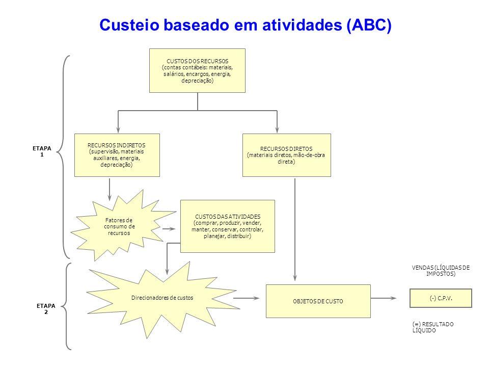 Custeio baseado em atividades (ABC) CUSTOS DOS RECURSOS (contas contábeis: materiais, salários, encargos, energia, depreciação) RECURSOS INDIRETOS (su