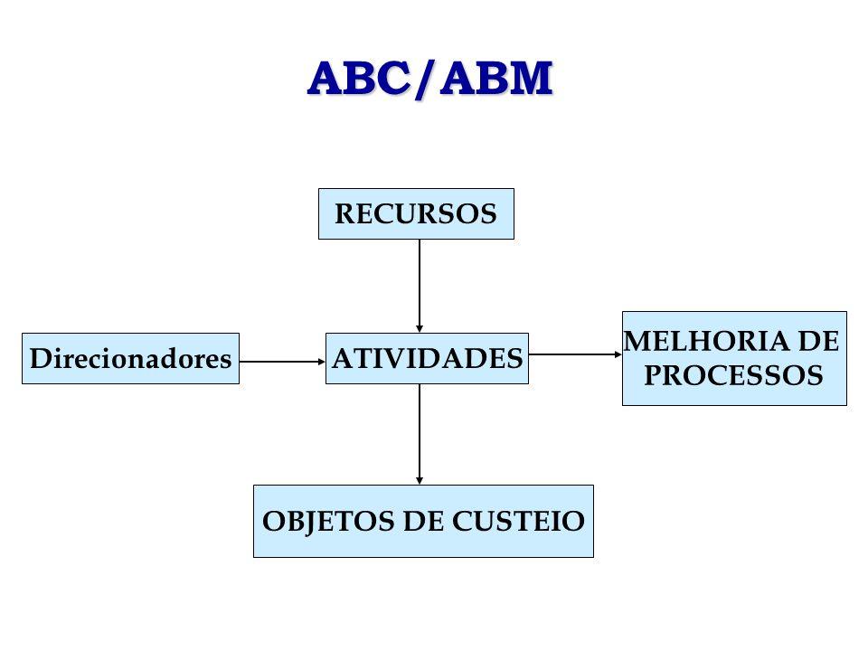 ABC/ABM RECURSOS MELHORIA DE PROCESSOS ATIVIDADESDirecionadores OBJETOS DE CUSTEIO
