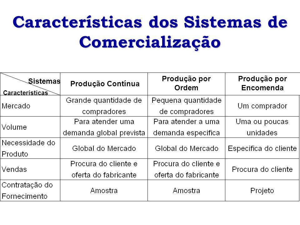 Sistemas Características Produção Contínua Produção por Ordem Produção por Encomenda Características dos Sistemas de Comercialização