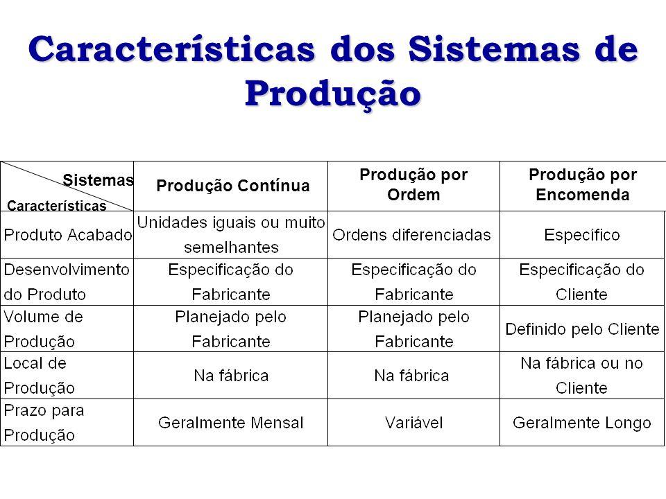 Sistemas Características Produção Contínua Produção por Ordem Produção por Encomenda Características dos Sistemas de Produção