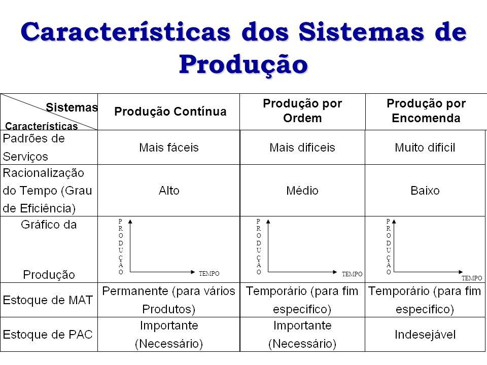 Sistemas Características Produção Contínua Produção por Ordem Produção por Encomenda Características dos Sistemas de Produção PRODUÇÃOPRODUÇÃO PRODUÇÃ