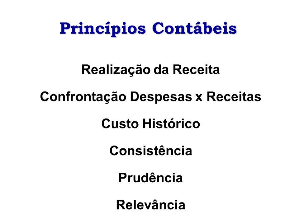 Princípios Contábeis Realização da Receita Confrontação Despesas x Receitas Custo Histórico Consistência Prudência Relevância