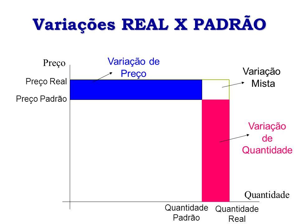 Variações REAL X PADRÃO Quantidade Preço Preço Real Preço Padrão Quantidade Padrão Quantidade Real Variação de Quantidade Variação Mista Variação de P
