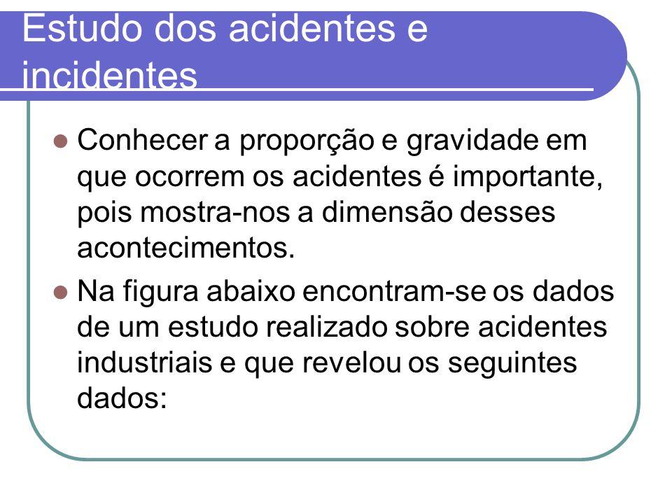 Estudo dos acidentes e incidentes Conhecer a proporção e gravidade em que ocorrem os acidentes é importante, pois mostra-nos a dimensão desses acontec