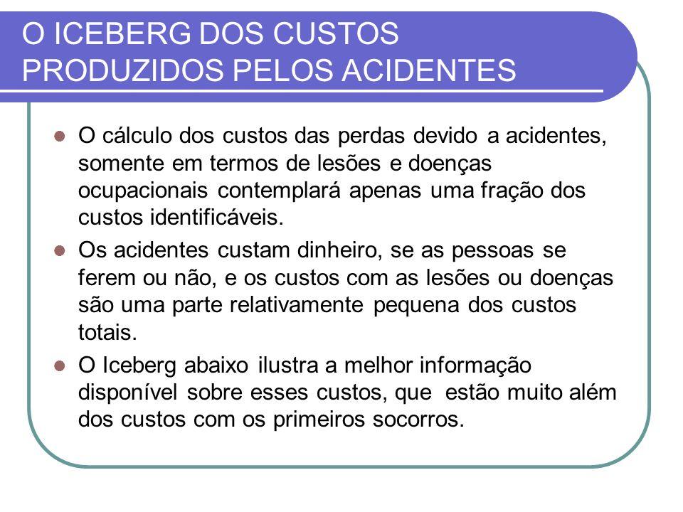 O ICEBERG DOS CUSTOS PRODUZIDOS PELOS ACIDENTES O cálculo dos custos das perdas devido a acidentes, somente em termos de lesões e doenças ocupacionais
