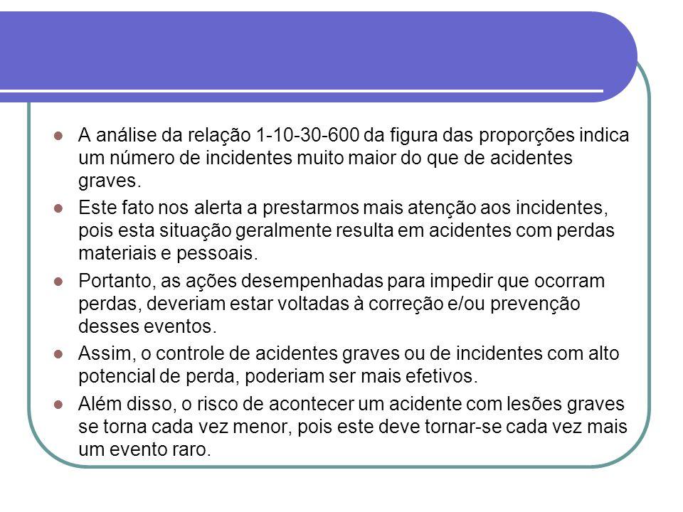 A análise da relação 1-10-30-600 da figura das proporções indica um número de incidentes muito maior do que de acidentes graves. Este fato nos alerta