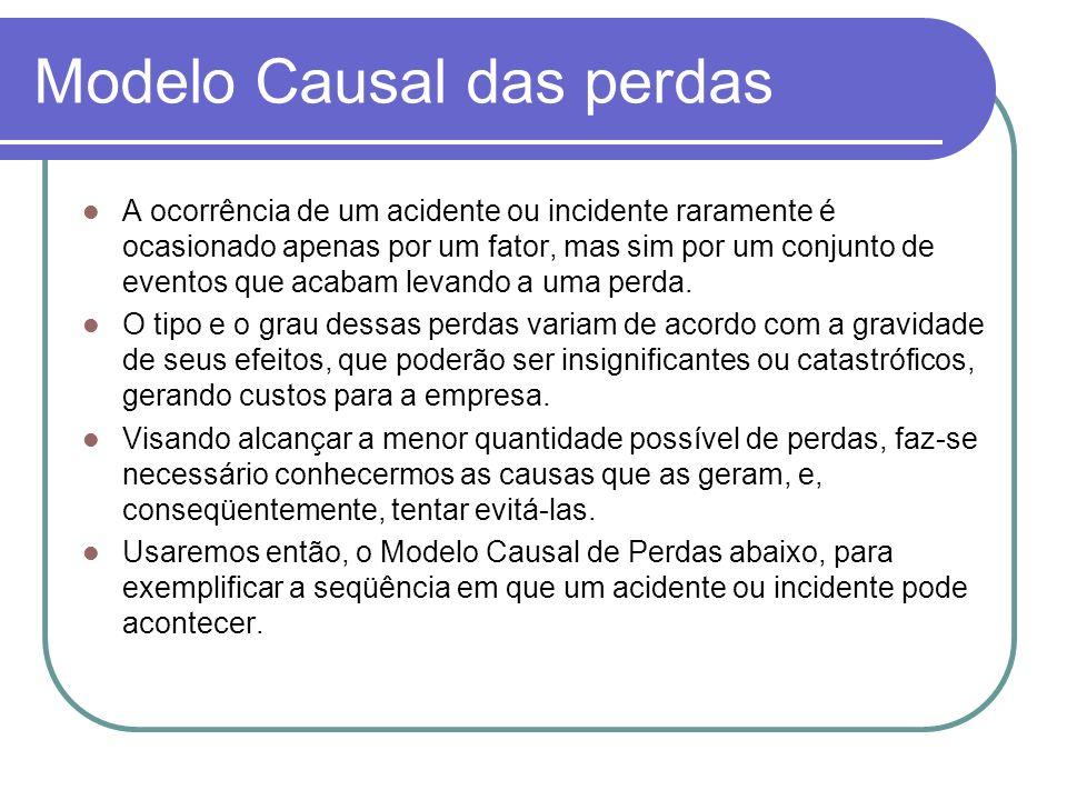 Modelo Causal das perdas A ocorrência de um acidente ou incidente raramente é ocasionado apenas por um fator, mas sim por um conjunto de eventos que a