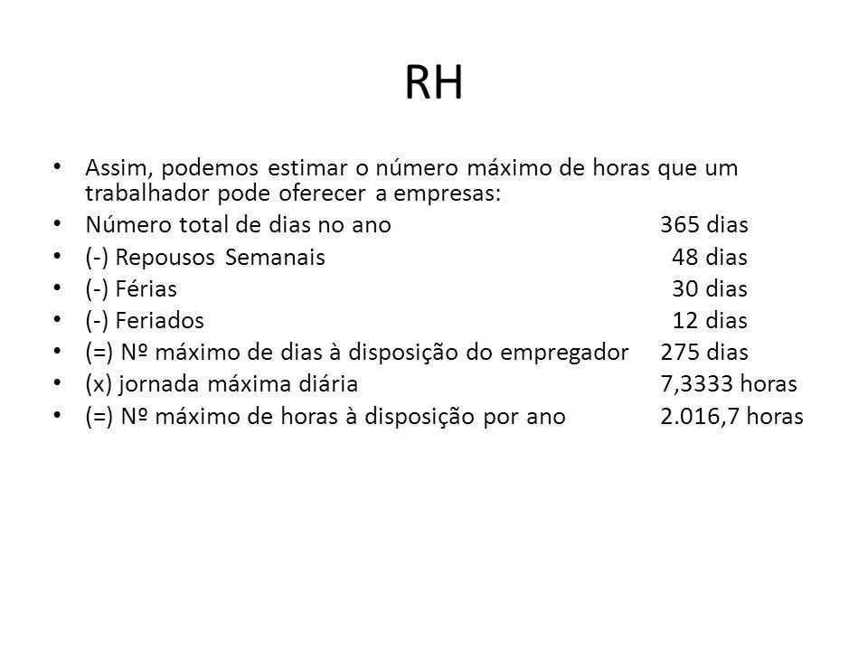RH Assim, podemos estimar o número máximo de horas que um trabalhador pode oferecer a empresas: Número total de dias no ano365 dias (-) Repousos Seman