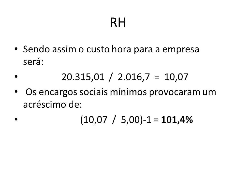 RH Sendo assim o custo hora para a empresa será: 20.315,01 / 2.016,7 = 10,07 Os encargos sociais mínimos provocaram um acréscimo de: (10,07 / 5,00)-1