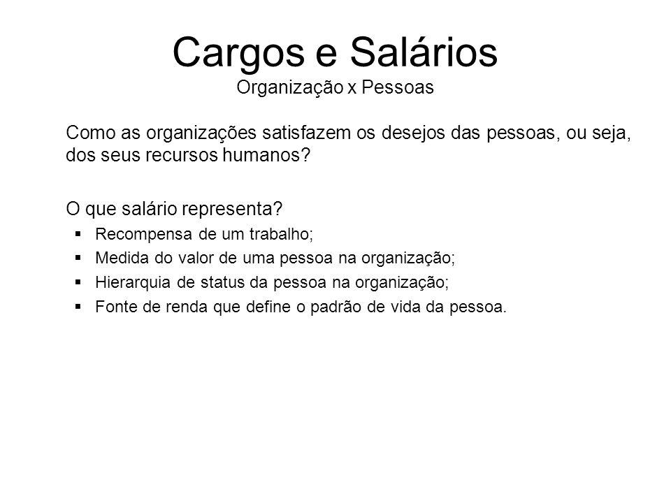 Cargos e Salários Organização x Pessoas Como as organizações satisfazem os desejos das pessoas, ou seja, dos seus recursos humanos? O que salário repr