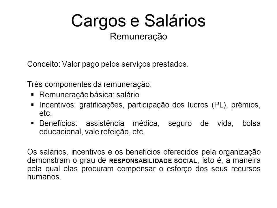 Cargos e Salários Remuneração Conceito: Valor pago pelos serviços prestados. Três componentes da remuneração: Remuneração básica: salário Incentivos: