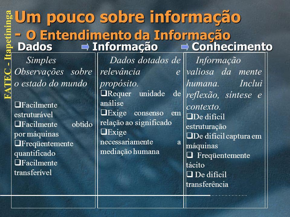 FATEC - Itapetininga Um pouco sobre informação - O Entendimento da Informação Dados Informação Conhecimento Dados Informação Conhecimento Conhecer é m