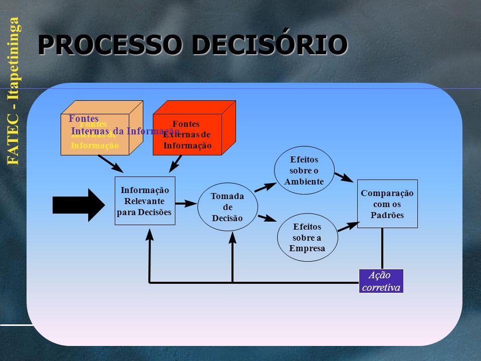 FATEC - Itapetininga A importância da informação Depois de... Depois de... Entender as informações Entender as informações Saber que elas podem ser: S
