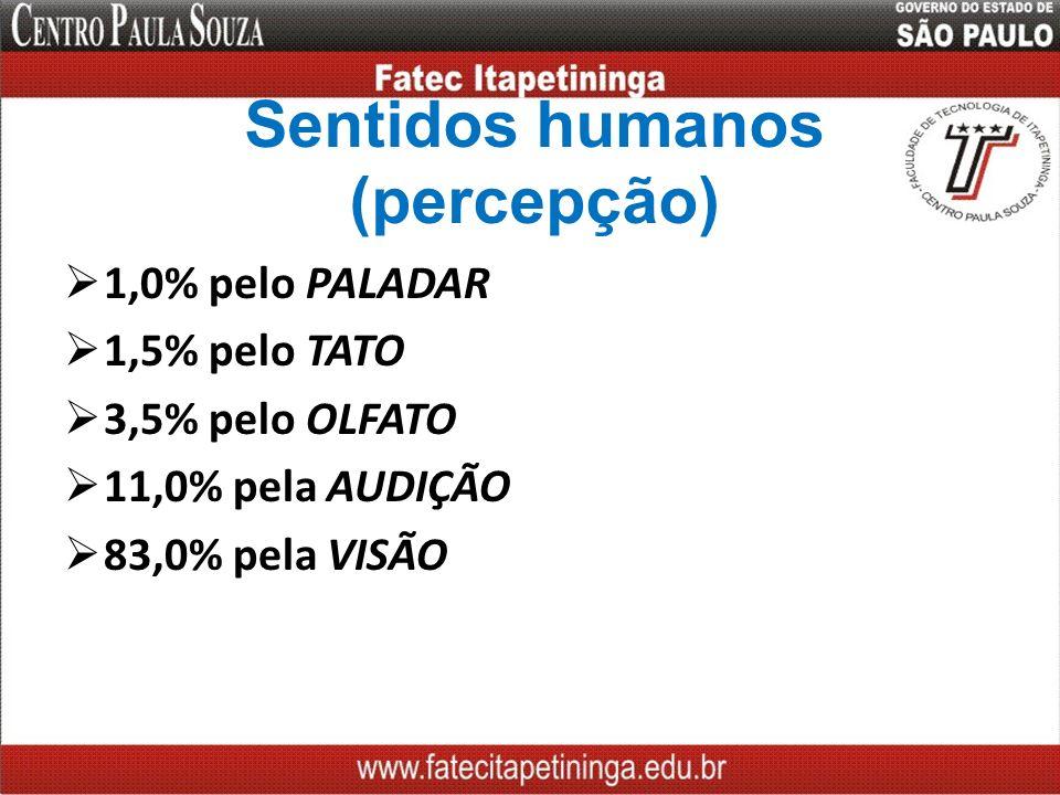 Sentidos humanos (percepção) 1,0% pelo PALADAR 1,5% pelo TATO 3,5% pelo OLFATO 11,0% pela AUDIÇÃO 83,0% pela VISÃO
