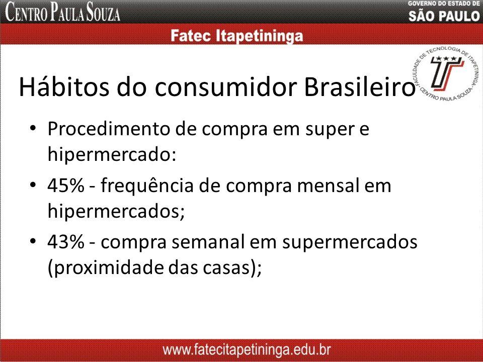 Hábitos do consumidor Brasileiro Procedimento de compra em super e hipermercado: 45% - frequência de compra mensal em hipermercados; 43% - compra sema