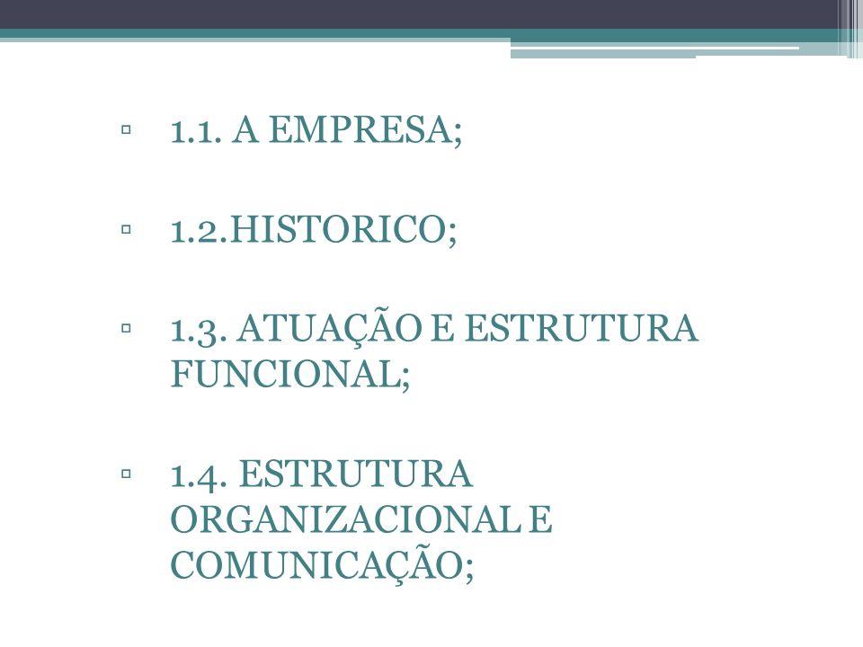 1.1. A EMPRESA; 1.2.HISTORICO; 1.3. ATUAÇÃO E ESTRUTURA FUNCIONAL; 1.4. ESTRUTURA ORGANIZACIONAL E COMUNICAÇÃO;