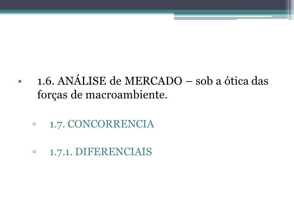 1.6. ANÁLISE de MERCADO – sob a ótica das forças de macroambiente. 1.7. CONCORRENCIA 1.7.1. DIFERENCIAIS