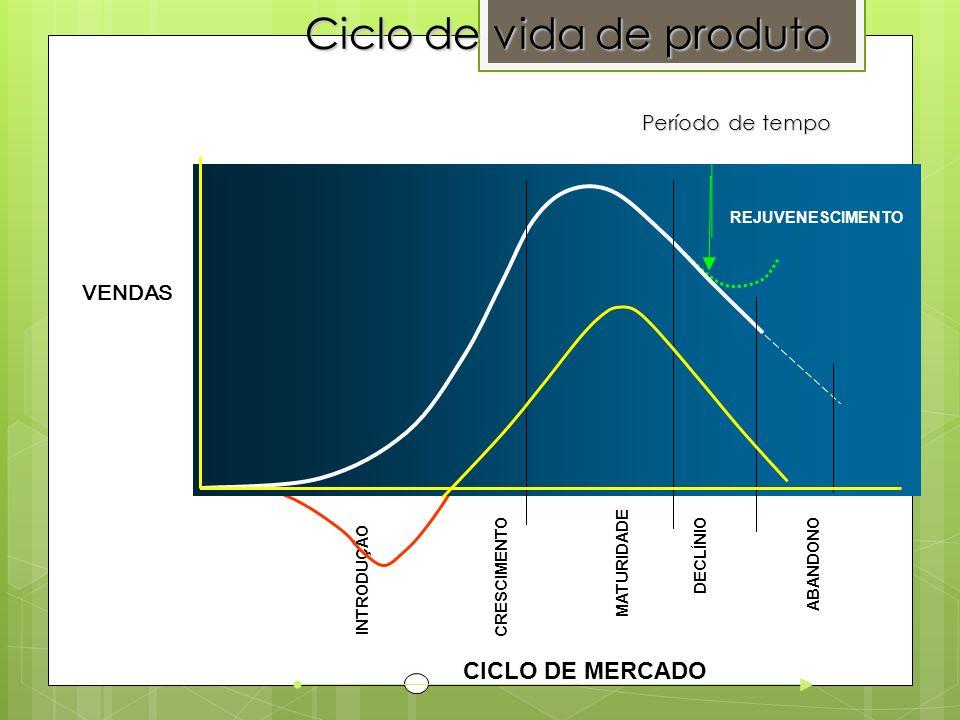 Ciclo de vida de produto Período de tempo CICLO DE MERCADO INTRODUÇÃO CRESCIMENTO MATURIDADE DECLÍNIOABANDONO FLUXO DE CAIXA REJUVENESCIMENTO VENDAS