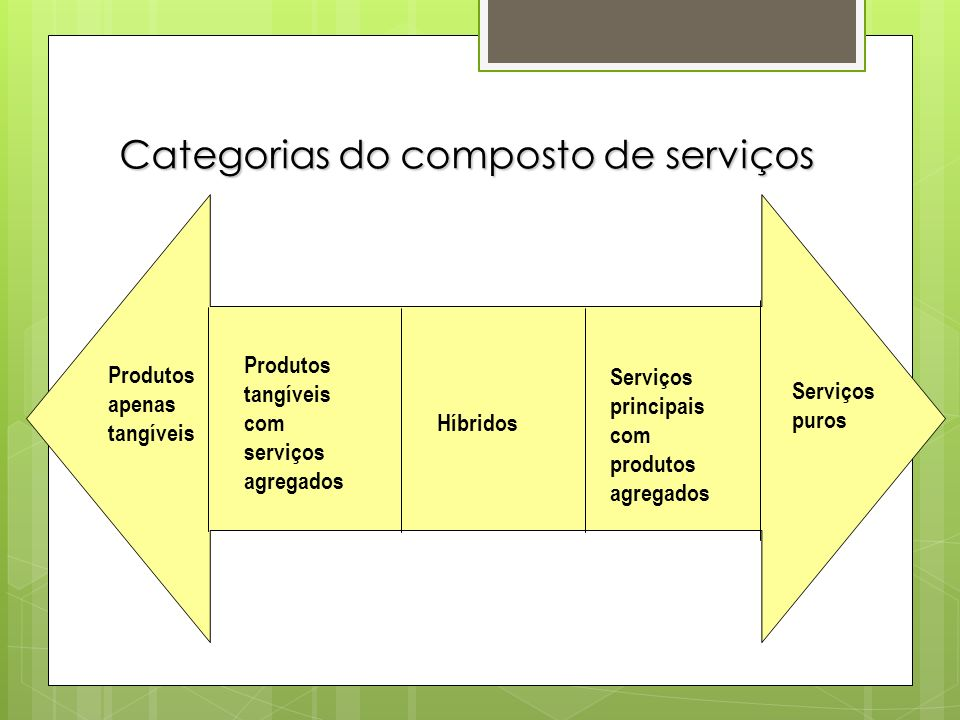 Categorias do composto de serviços Produtos apenas tangíveis Serviços puros Produtos tangíveis com serviços agregados Híbridos Serviços principais com