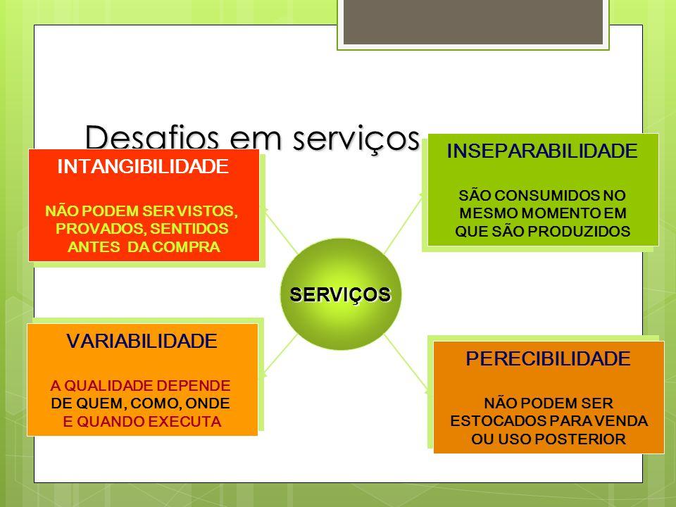 Desafios em serviços SERVIÇOS INSEPARABILIDADE SÃO CONSUMIDOS NO MESMO MOMENTO EM QUE SÃO PRODUZIDOS INSEPARABILIDADE SÃO CONSUMIDOS NO MESMO MOMENTO