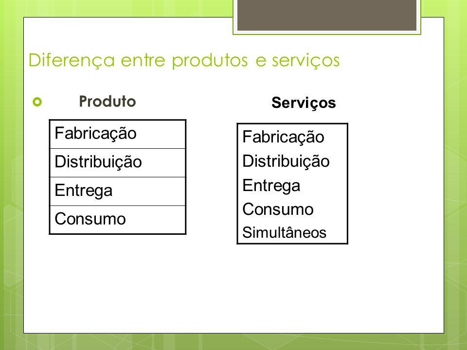 Diferença entre produtos e serviços Produto Fabricação Distribuição Entrega Consumo Simultâneos Fabricação Distribuição Entrega Consumo Serviços