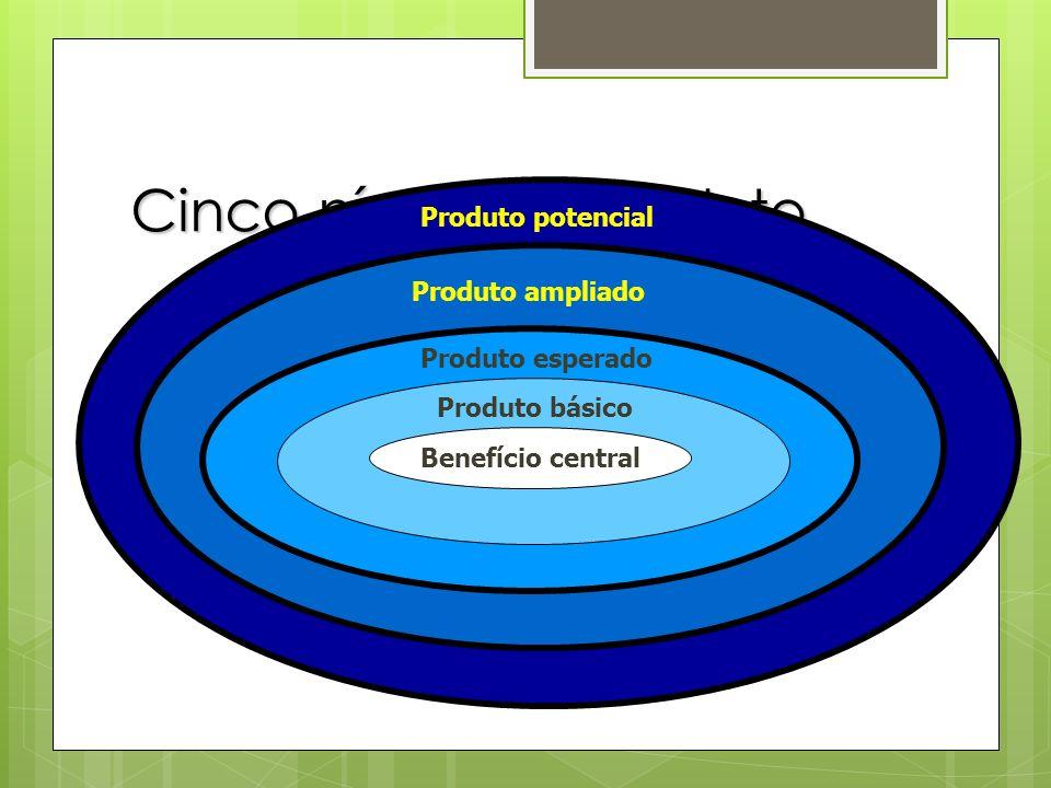 Cinco níveis de produto Produto ampliado Produto potencial Benefício central Produto básico Produto esperado
