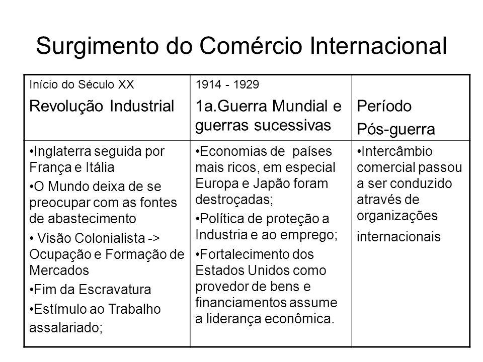 Surgimento do Comércio Internacional Início do Século XX Revolução Industrial 1914 - 1929 1a.Guerra Mundial e guerras sucessivas Período Pós-guerra In