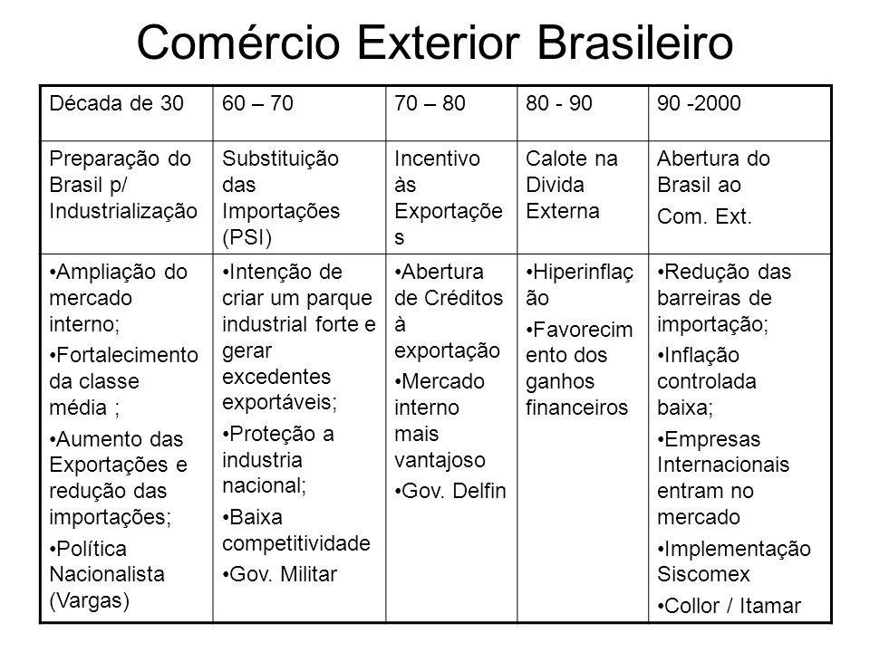 Comércio Exterior Brasileiro Década de 3060 – 7070 – 8080 - 9090 -2000 Preparação do Brasil p/ Industrialização Substituição das Importações (PSI) Incentivo às Exportaçõe s Calote na Divida Externa Abertura do Brasil ao Com.