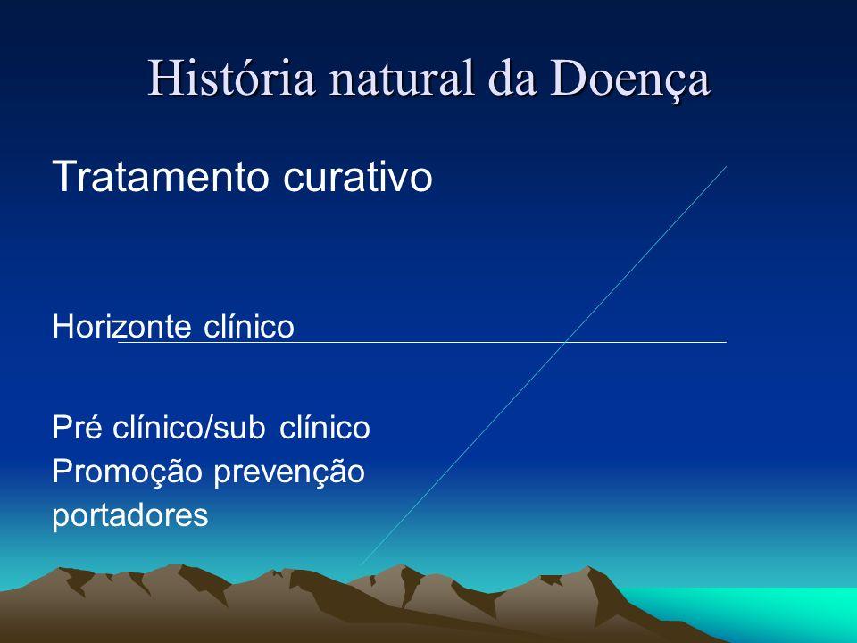História natural da Doença Tratamento curativo Horizonte clínico Pré clínico/sub clínico Promoção prevenção portadores