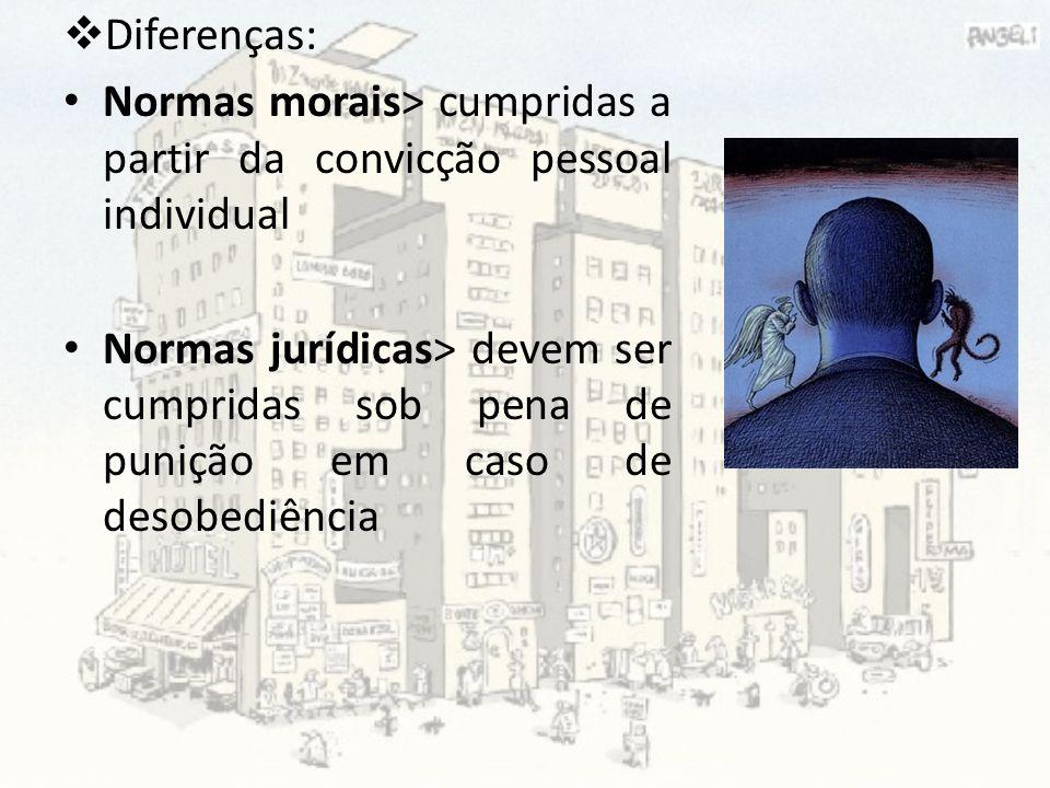 Diferenças: Normas morais> cumpridas a partir da convicção pessoal individual Normas jurídicas> devem ser cumpridas sob pena de punição em caso de des