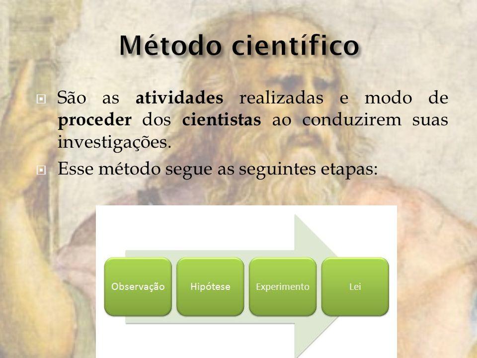 São as atividades realizadas e modo de proceder dos cientistas ao conduzirem suas investigações. Esse método segue as seguintes etapas: