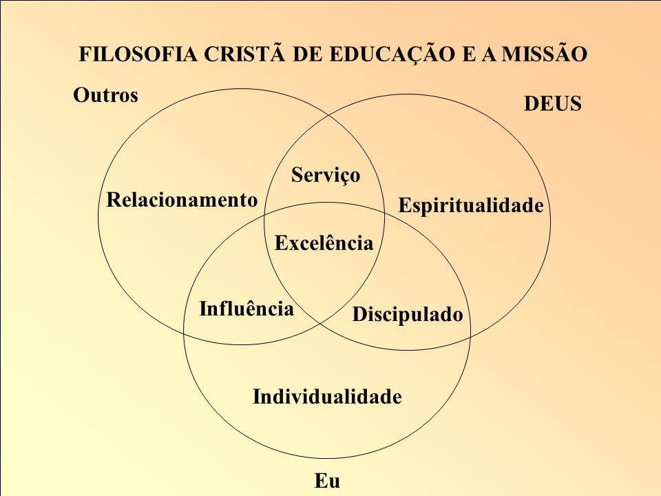 FILOSOFIA CRISTÃ DE EDUCAÇÃO E A NOSSA RESPONSABILIDADE O que precisamos em escolas cristãs são de homens e mulheres, meninos e meninas, que vivam exe