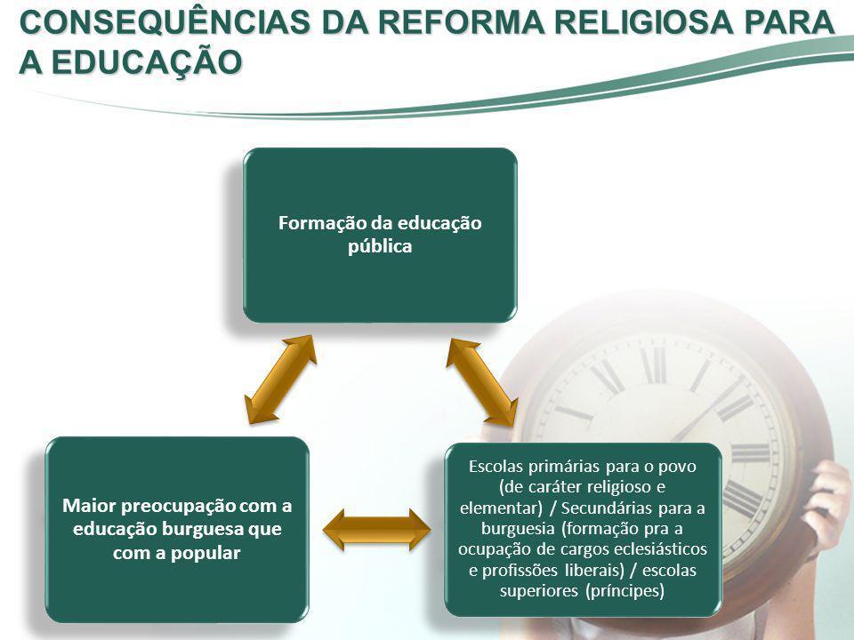 CONSEQUÊNCIAS DA REFORMA RELIGIOSA PARA A EDUCAÇÃO Formação da educação pública Escolas primárias para o povo (de caráter religioso e elementar) / Sec