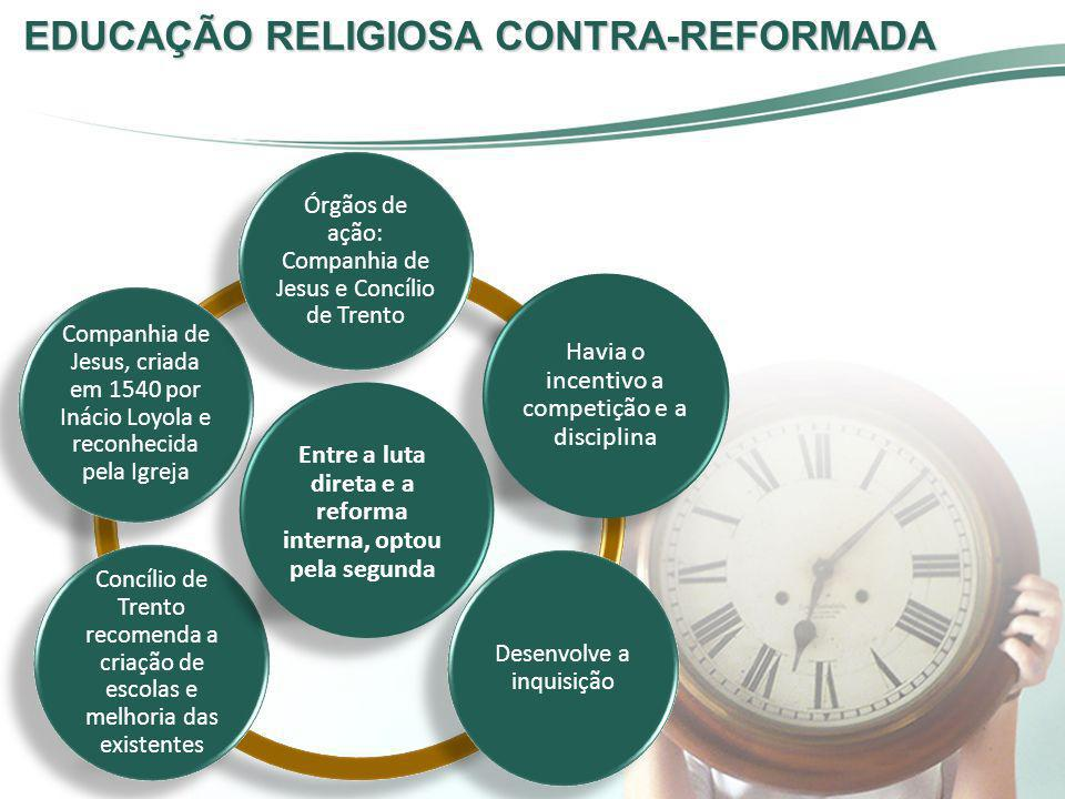 EDUCAÇÃO RELIGIOSA CONTRA-REFORMADA Companhia de Jesus, criada em 1540 por Inácio Loyola e reconhecida pela Igreja Órgãos de ação: Companhia de Jesus