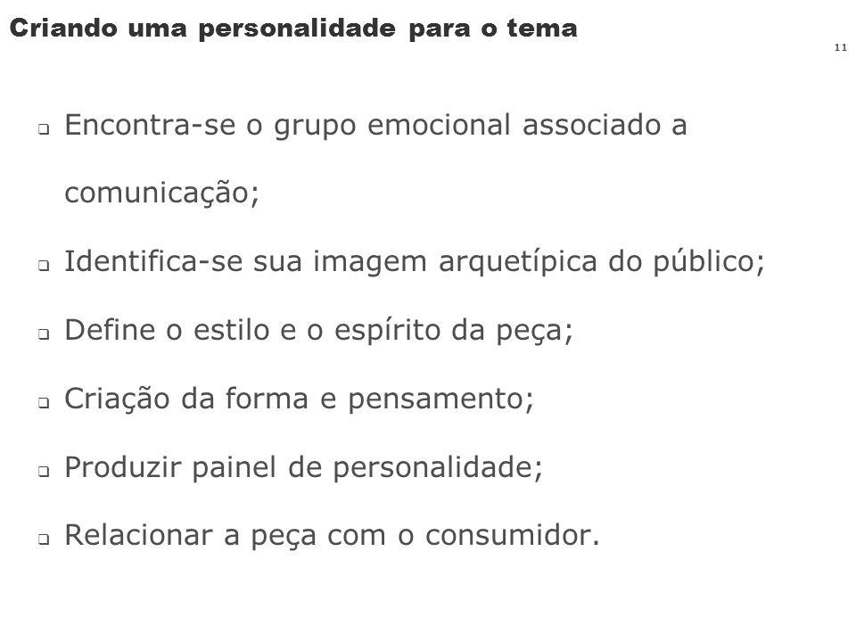 11 Criando uma personalidade para o tema Encontra-se o grupo emocional associado a comunicação; Identifica-se sua imagem arquetípica do público; Defin