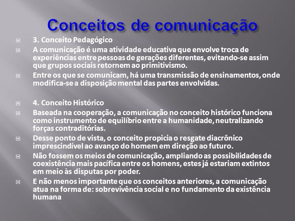 3. Conceito Pedagógico A comunicação é uma atividade educativa que envolve troca de experiências entre pessoas de gerações diferentes, evitando-se ass