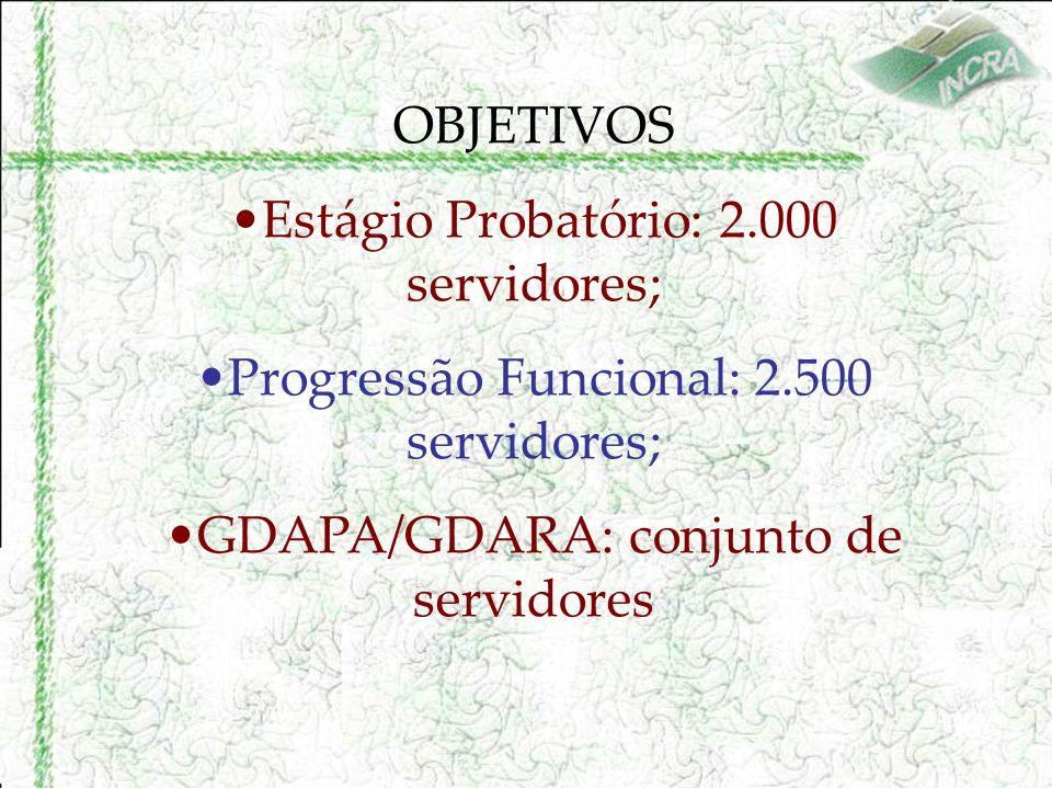 OBJETIVOS Estágio Probatório: 2.000 servidores; Progressão Funcional: 2.500 servidores; GDAPA/GDARA: conjunto de servidores