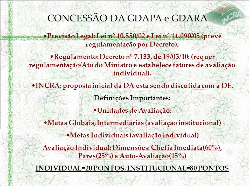 CONCESSÃO DA GDAPA e GDARA Previsão Legal: Lei nº 10.550/02 e Lei nº 11.090/05 (prevê regulamentação por Decreto); Regulamento: Decreto nº 7.133, de 19/03/10: (requer regulamentação/Ato do Ministro e estabelece fatores de avaliação individual).