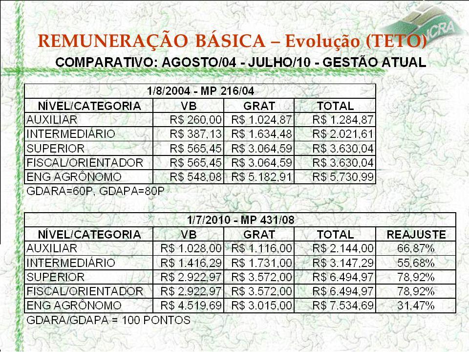 DESPESAS COM FOLHA DE PAGAMENTO – 2003/2009