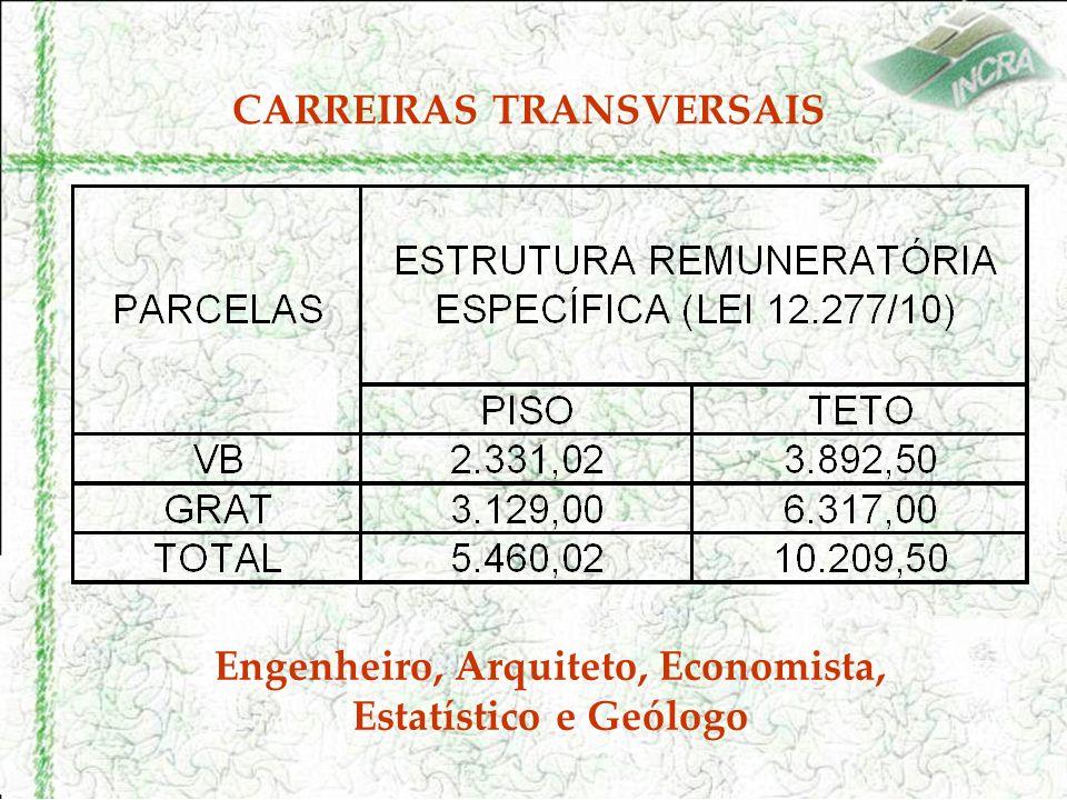 CARREIRAS TRANSVERSAIS Engenheiro, Arquiteto, Economista, Estatístico e Geólogo