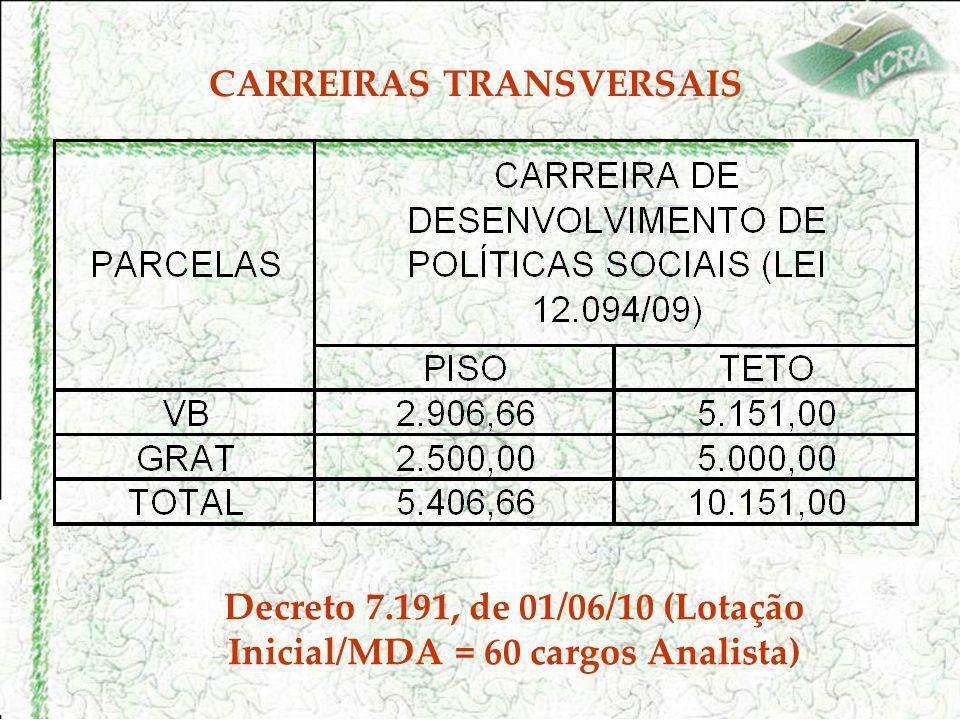 CARREIRAS TRANSVERSAIS Decreto 7.191, de 01/06/10 (Lotação Inicial/MDA = 60 cargos Analista)