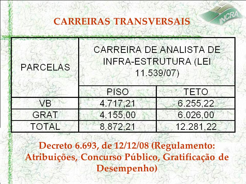 CARREIRAS TRANSVERSAIS Decreto 6.693, de 12/12/08 (Regulamento: Atribuições, Concurso Público, Gratificação de Desempenho)